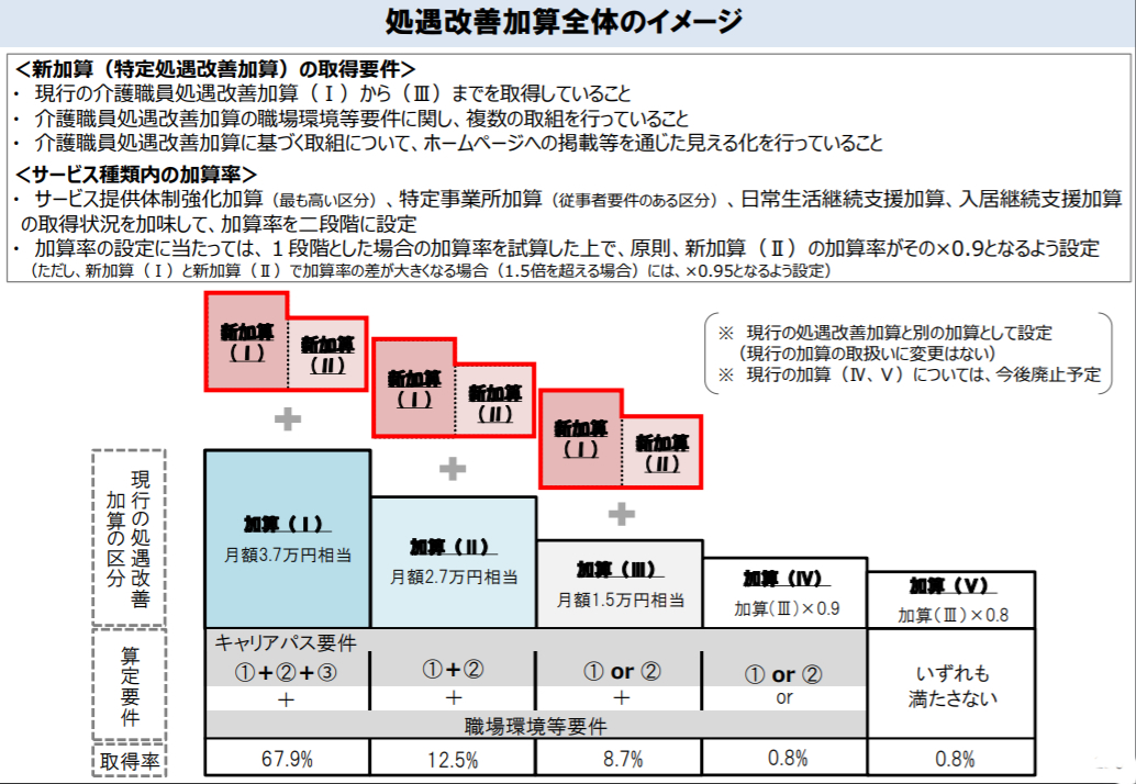 大阪、兵庫の介護事業者様に限定した地域密着型の税理士、会計事務所です。